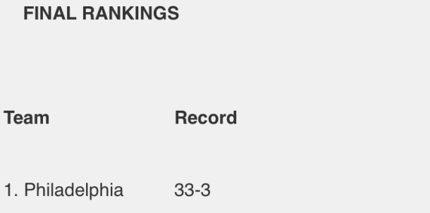 LADY TORNADOES TAKE STATE'S TOP SPOT IN CLARION LEDGER RANKINGS!