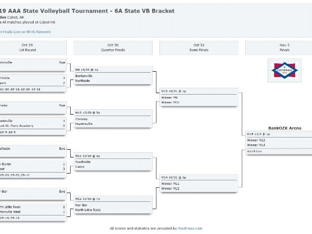 Lady Cats vs Fayetteville In State Tournament