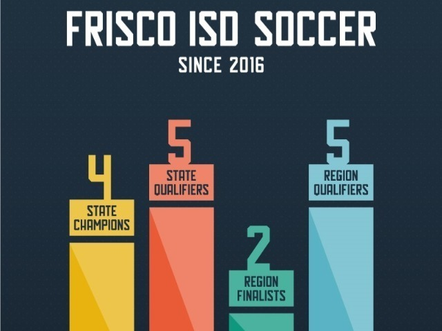 Frisco ISD Soccer Teams Prepare For More Playoff Success